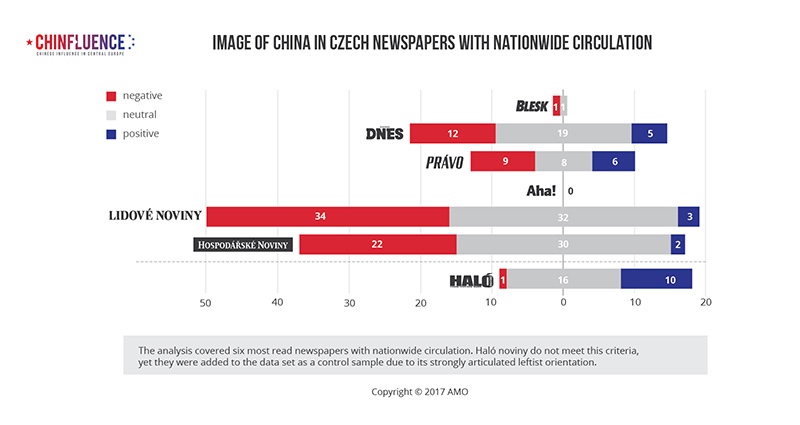 03_Image-of-China-in-Czech-newspapers-with-nationwide-circulation_bar-chart_800px
