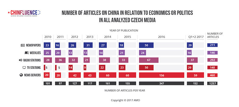 01_Number of articles on China in relation to economics or politics in all analyzed Czech media