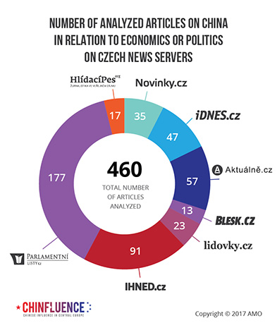 02_Number of analyzed articles on China in relation to economics or politics on Czech news servers_pie chart