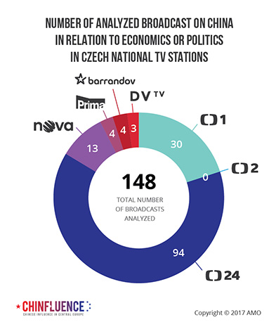 02_Number of analyzed broadcast on China in relation to economics or politics in Czech national TV stations_pie chart