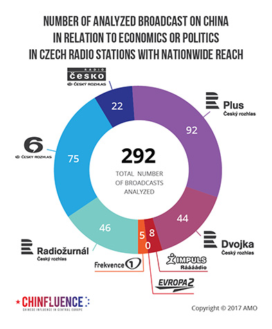 02_Number of analyzed broadcast on China in relation to economics or politics in Czech radio stations with nationwide reach_pie chart