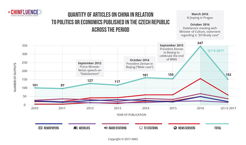 03_Quantity of articles on China in relation to politics or economics published in the Czech Republic across the period