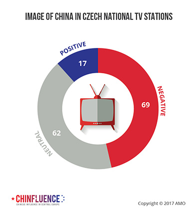 04_Image of China in Czech national TV stations_pie chart