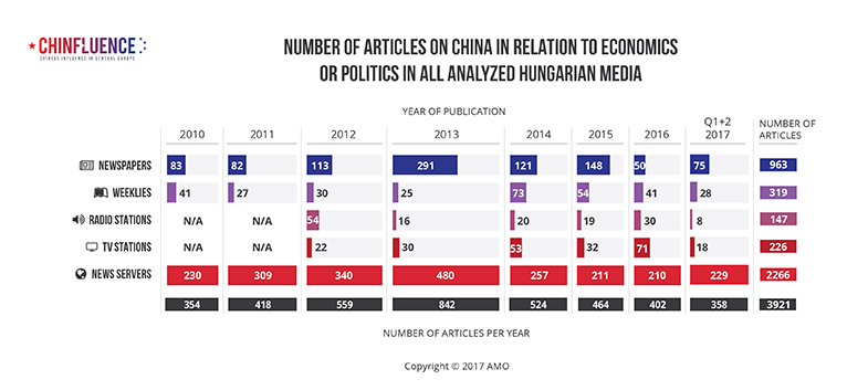01_Number-of-articles-on-China-in-relation-to-economics-or-politics-in-all-analyzed-Hungarian-media_785px.jpg