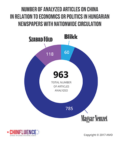 02_Number-of-analyzed-articles-on-China-in-relation-to-economics-or-politics-in-Hungarian-newspapers-with-nationwide-circulation_393px.jpg