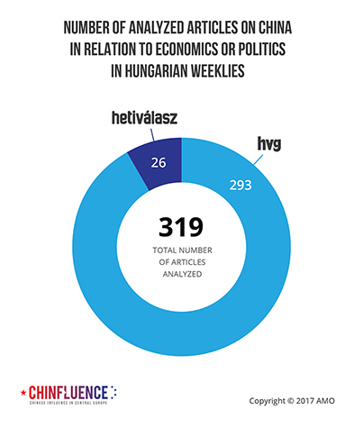 02_Number-of-analyzed-articles-on-China-in-relation-to-economics-or-politics-in-Hungarian-weeklies_393px.jpg