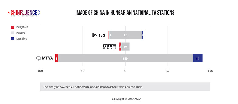 03_Image-of-China-in-Hungarian-national-TV-stations_785px.jpg