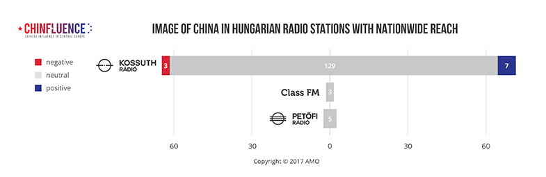 03_Image-of-China-in-Hungarian-radio-stations-with-nationwide-reach_785px.jpg