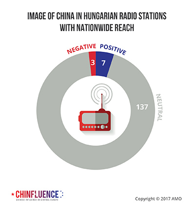 04_Image-of-China-in-Hungarian-radio-stations-with-nationwide-reach_393px.jpg