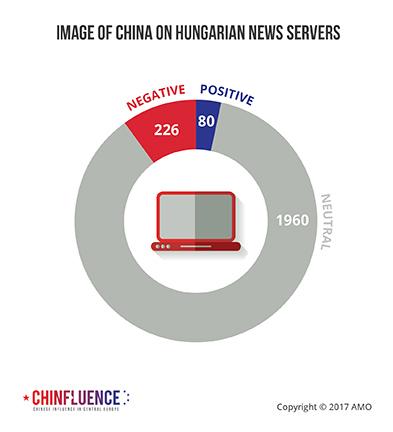 04_Image-of-China-on-Hungarian-news-servers_393px.jpg