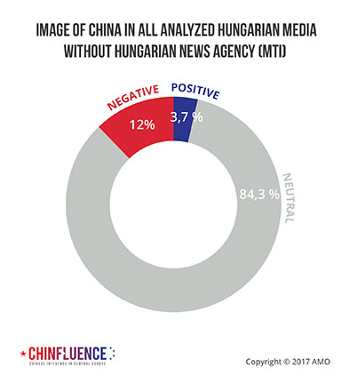 05_Image-of-China-in-Hungary-all-analyzed-Hungarian-media-without-Hungarian-News-Agency-MTI_393px.jpg