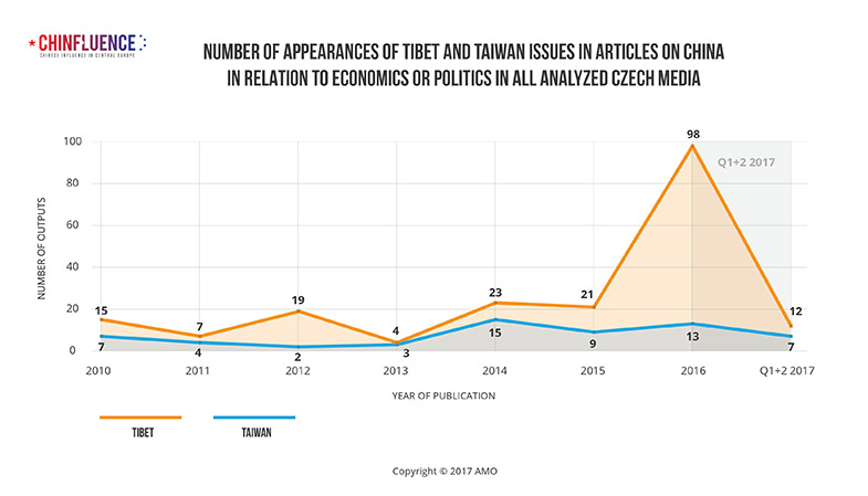 01_Number-of-appearances-of-Tibet-and-Taiwan-issues_785px.jpg