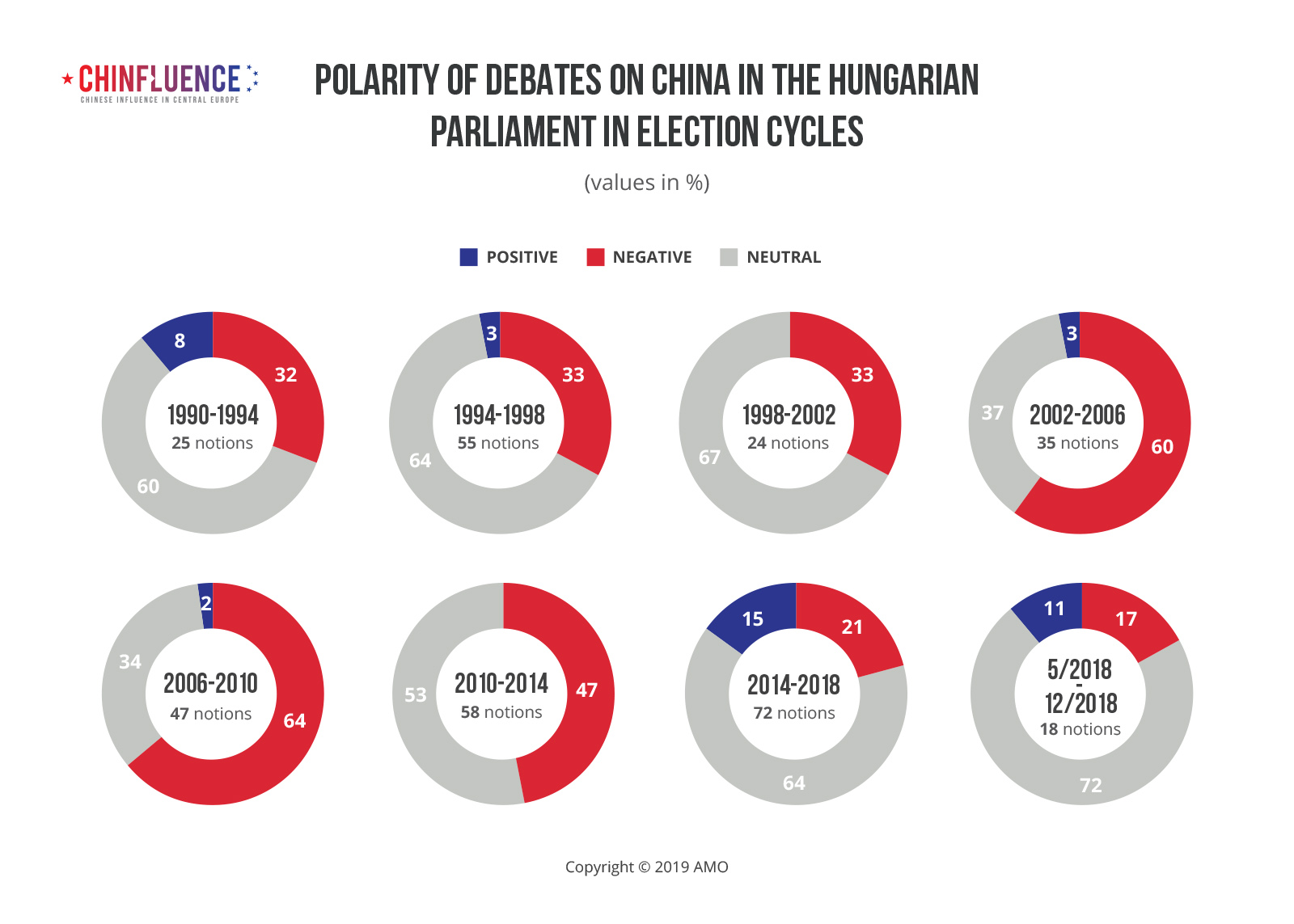 Polarity-of-debates-on-China-at-the-Chamber-of-Deputies-of-the-Parliament-of-Hungary-in-election-cycles_A4_8-grafu