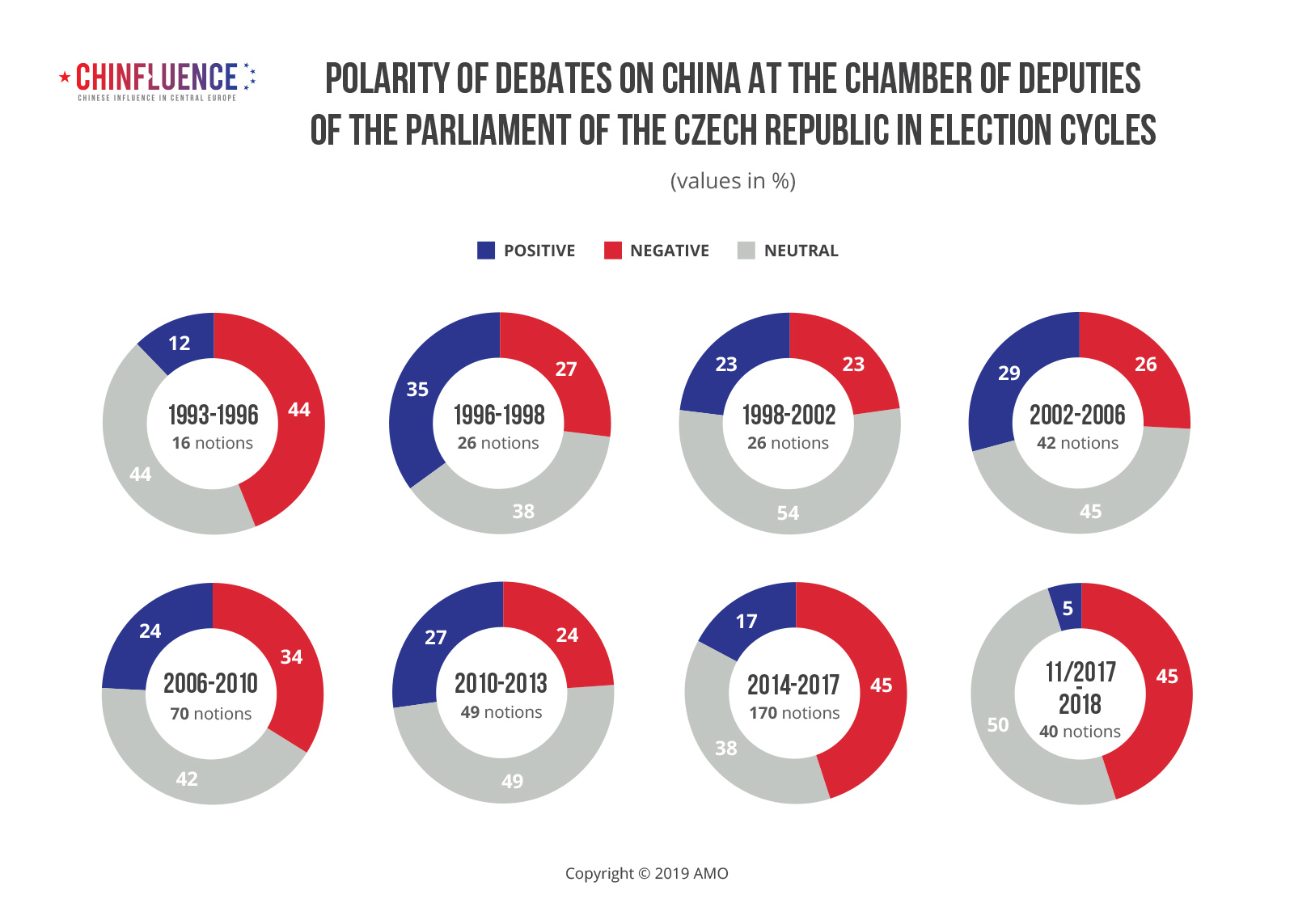 Polarity-of-debates-on-China-at-the-Chamber-of-Deputies-of-the-Parliament-of-the-Czech-Republic-in-election-cycles