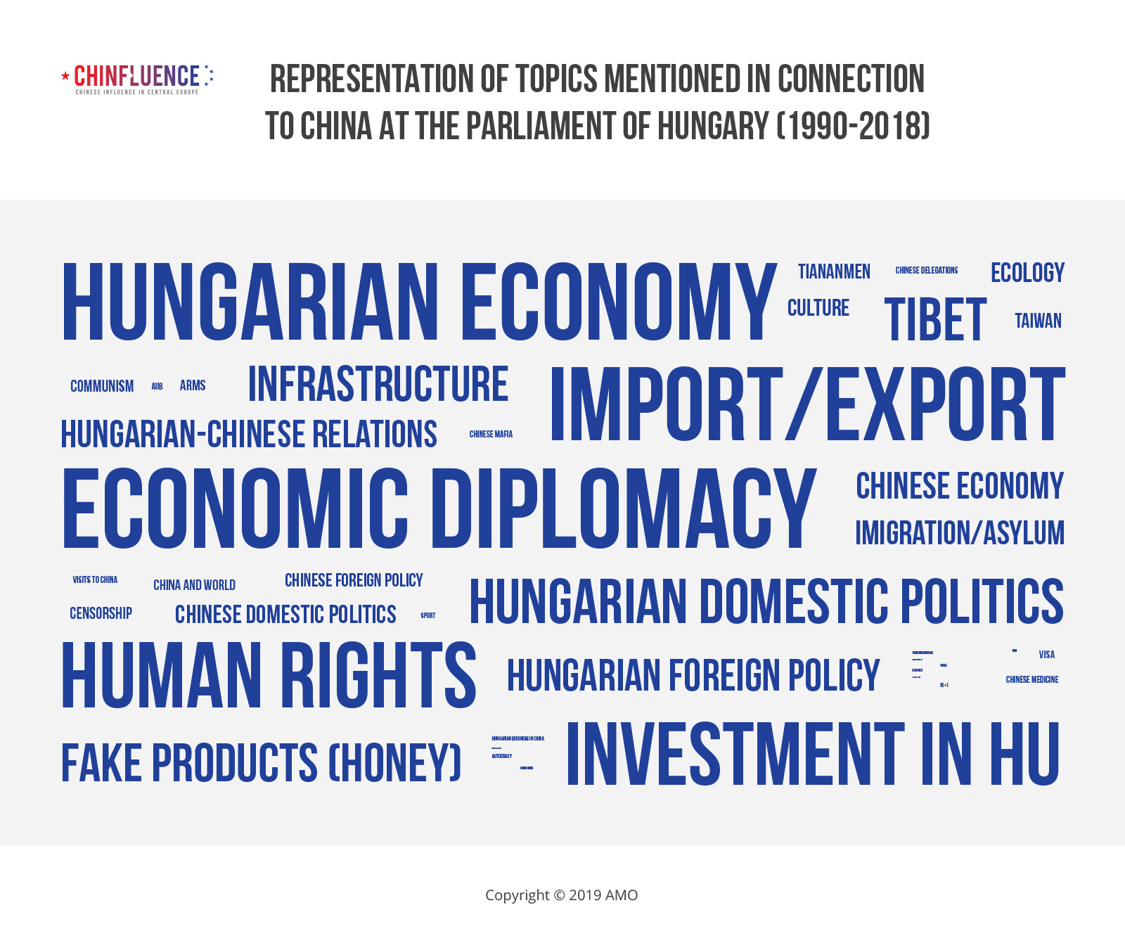 Representation-of-topics-mentioned-in-connection-to-China-at-the-Parliament-of-Hungary-1990-2018