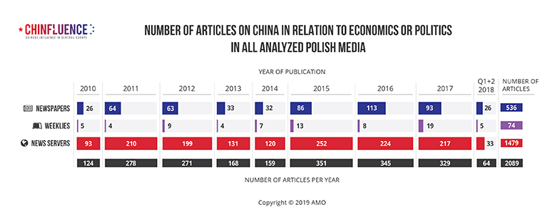 01_Number-of-articles-on-China-in-relation-to-economics-or-politics-in-all-analyzed-Polish-media